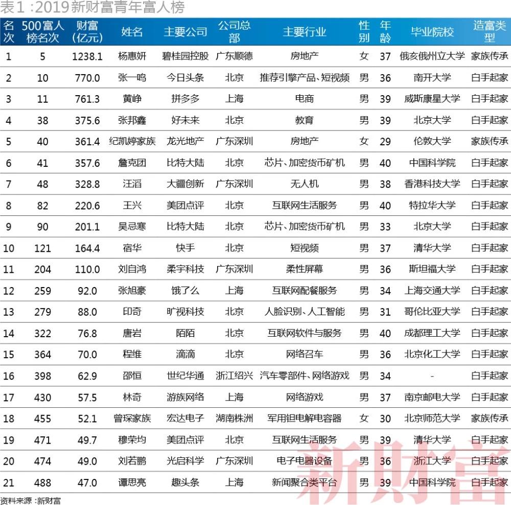 新财富500富人榜出炉:马化腾、马云依旧守擂前两名,张一鸣首入前十