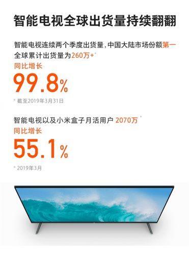 2019年Q1小米电视全球出货量超260万台 销量暴增99.8%
