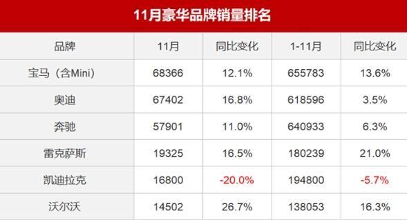 11月国内六大豪华品牌销量排名 宝马以微弱的优势暂列豪华品牌销量榜首