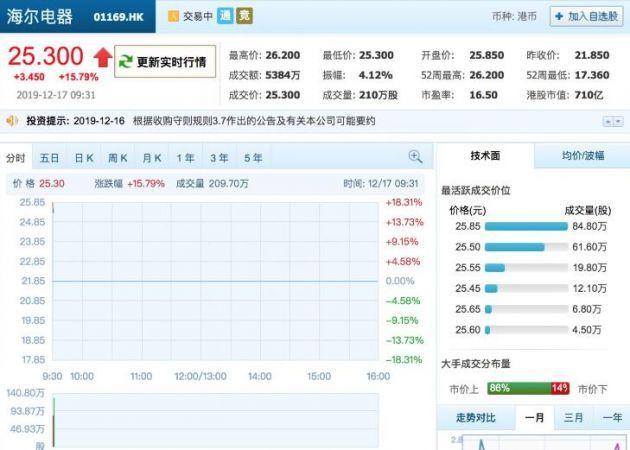 海尔电器探讨私有化方案 今日开盘股价大涨18.31%