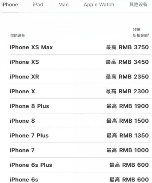 苹果下调二手iPhone/iPad等的以旧换新价格 iPhone XS Max最高下调近1400元