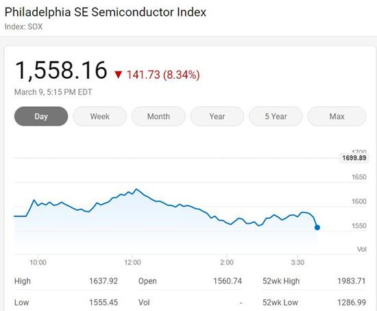 受油价暴跌 费城半导体指数周一大跌8.34%