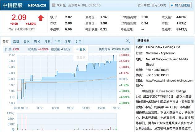 中指控股第四季度净利润7470万元 同比增长69.4%
