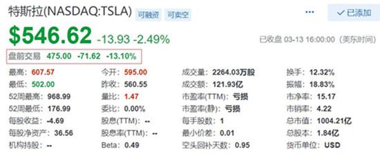 美国科技巨头盘前集体重挫 特斯拉股价大跌13%
