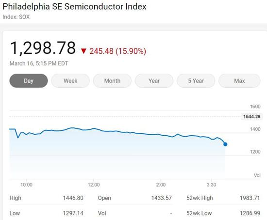 法国处苹果以11亿欧元罚款 苹果股价大跌12.86%