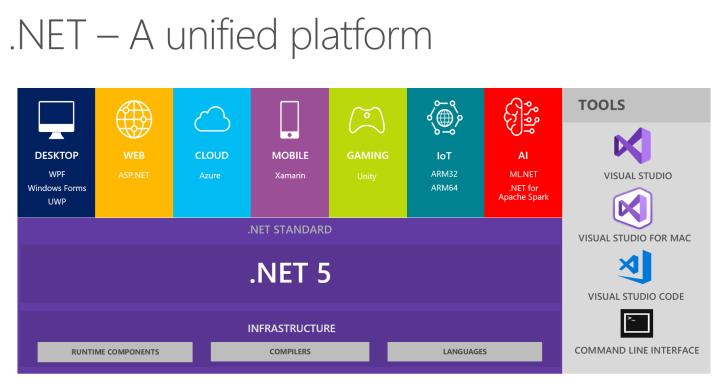 Scott:微软发布.NET 5首个预览版 支持Windows ARM64