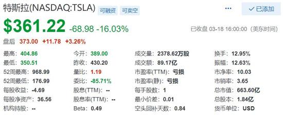 美股周三暴跌 特斯拉股价大跌16% 市值缩水至约660亿美元