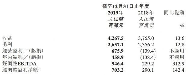 猫眼娱乐2019年业绩报告:收益42.68亿元 实现盈利4.59亿元