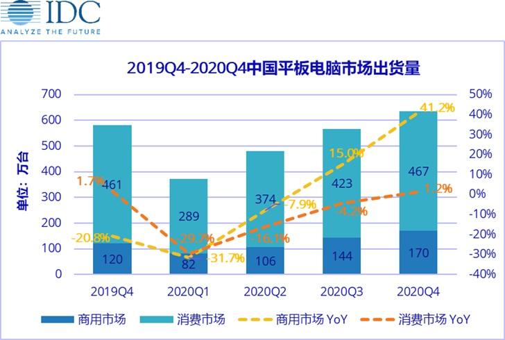 IDC:预计中国平板市场一季度出货量同比下滑 30.1%