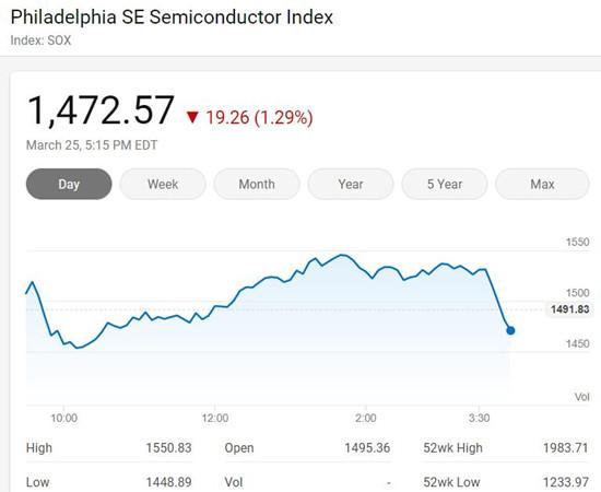美三大股指收盘涨跌不一 费城半导体指数下跌1.29%