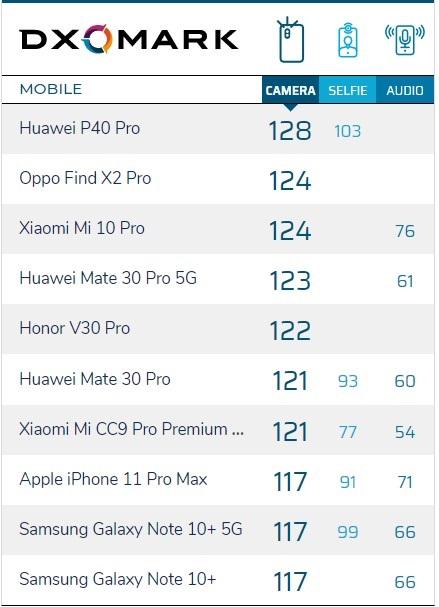 DxOMark公布华为P40 Pro相机评分:128分榜首