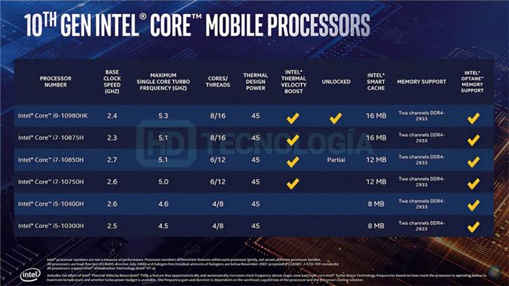 英特尔十代酷睿移动标压处理器规格曝光:i7 i9超5GHz