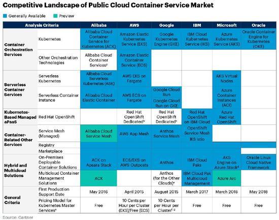 Gartner报告:阿里云与AWS并列全球容器产品最完善云服务商