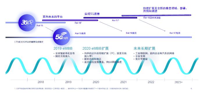 徐晧:实现5G的极致速率 必须使用毫米波