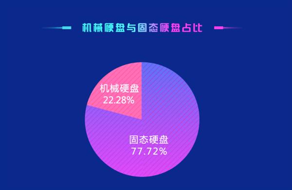 固态硬盘市场占有率已达77.72% 或将完全取代机械硬盘