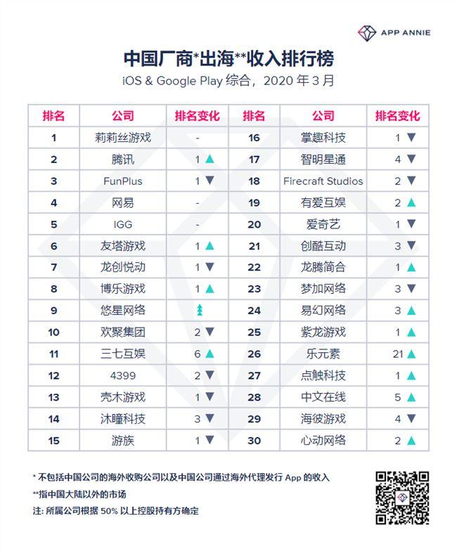 2020年3月中国出海收入排行榜出炉 莉莉丝游戏位居榜首