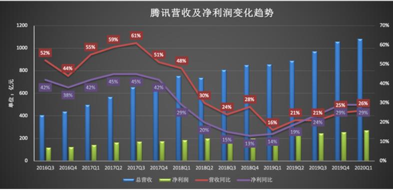 腾讯财报解读:单季营收再破千亿 微信扩张提速