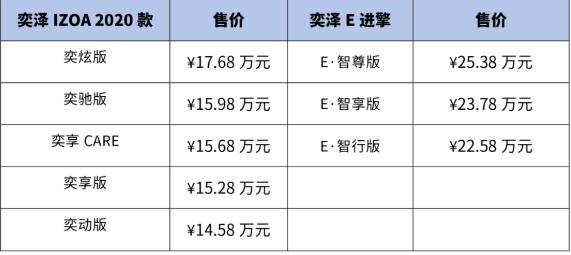 新款奕泽IZOA与奕泽IZOA E进擎正式上市:纯电续航可达400km