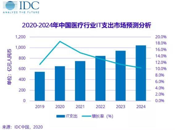 IDC:预测去年中国医疗行业IT总支出是548.2亿元人