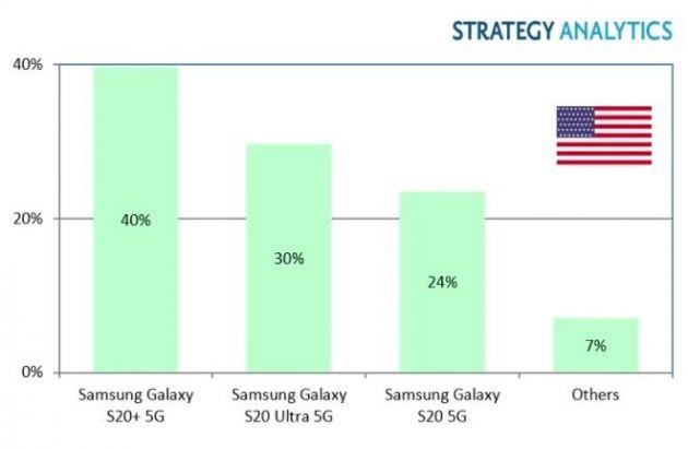 StrategyAnalytics:三星获得一季度美国最畅销的5G智能手机型号