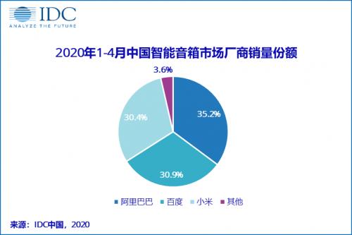 IDC:截至4月中国智能音箱销量达1056万台 阿里巴巴份额第一