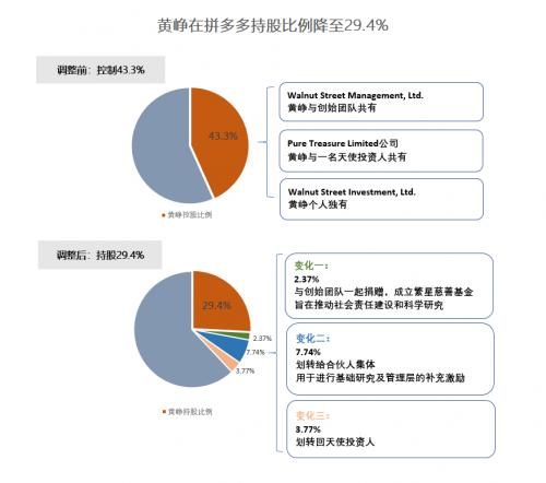 黄峥宣布公司原CTO陈磊接任CEO一职 自己则继续担任董事长