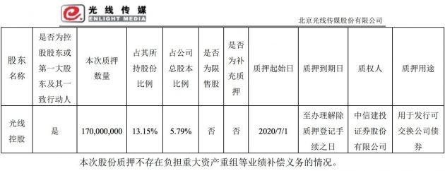 光线传媒公司股东光线控股质押无限售流通股1.7亿股