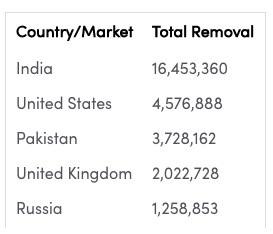TikTok2019年下半年在印度删除超1600万个违反其社区准则的视频