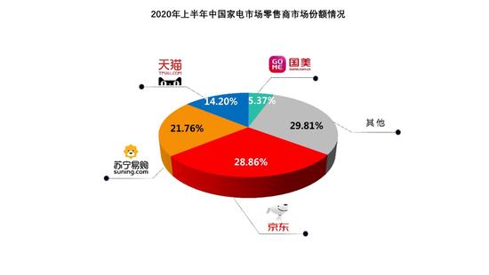 京东上半年中国家电零售商市场占比28.86% 成全渠道销售份额第一平台