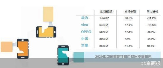 5G换机潮 出货量大增240% 手机市场回暖了吗
