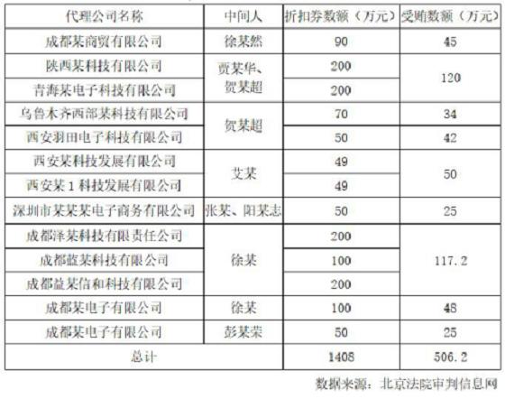 联想中国区财务违规发放折扣券 收13家代理商贿赂超500万元